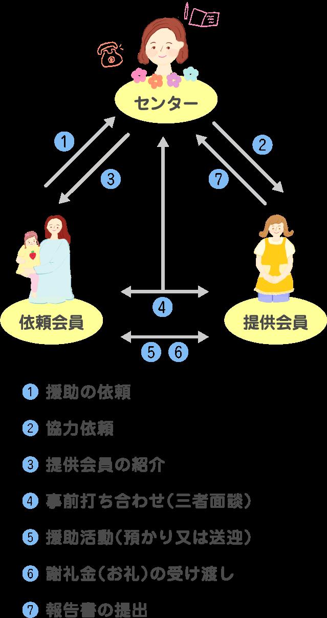 活動の流れのイメージ