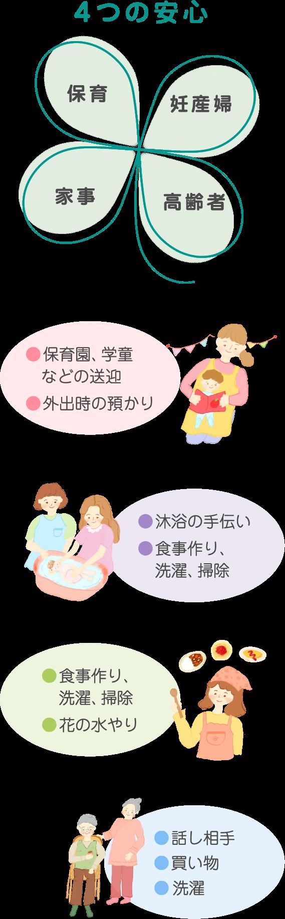 四つの安心のイメージ